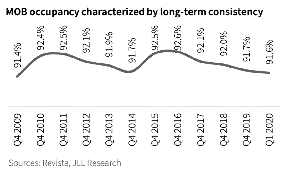 Medical Office Building Occupancy