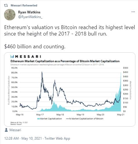 Ethereum Values